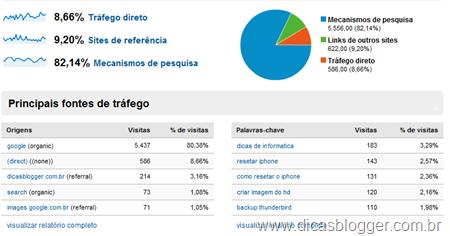 Google Analytics -Fontes de tráfego