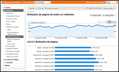Google Analytics - pageviews do DB