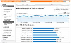 Google Analytics - pageviews do DB