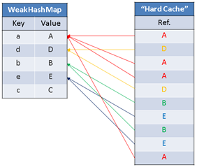 Cache's internal state after the fiven sequence of operations