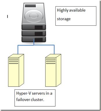 Jason Yoder, MCT: Implementing Failover Clustering for Hyper-V