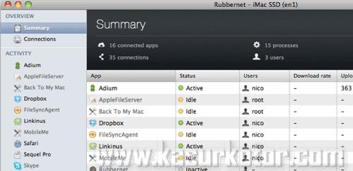 Monitor Aktivitas Jaringan untuk Mac OS X
