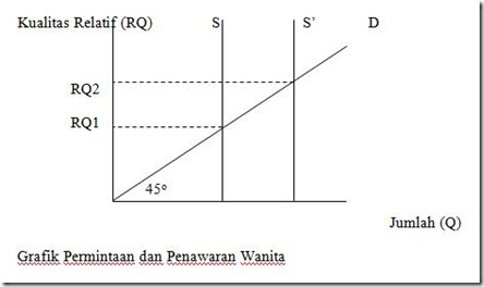 grafik permintaan & penawaran wanita
