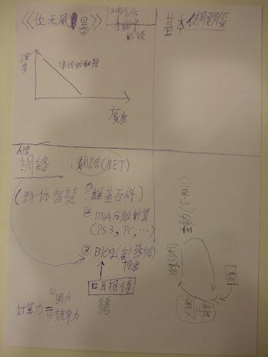 (圖:分析問題的草稿。)
