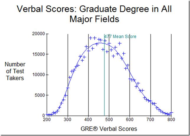 gre argument essay score 6 Τρίτη 9 ιανουαρίου gre sample 6 argument essay σπουδές master και mba - το κλειδί για την παγκόσμια αγορά.