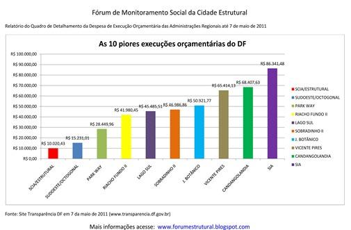 Grafico do Qdd das Administrações