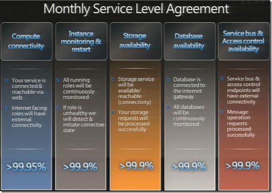 Oakleaf Systems Slas For Microsoft Public Clouds Go