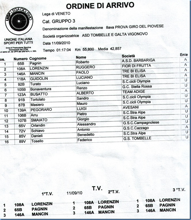 Classifica_Gruppo3_Gara_Vigonovo
