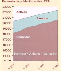 Encuesta de Población Activa (EPA) tercer trimestre de 2007
