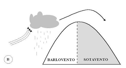 Conceptos de climatolog a - Barlovento y sotavento ...