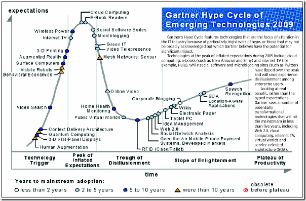 Gartner Hype Cycle 2009