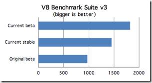 teste da V8,maior é melhor