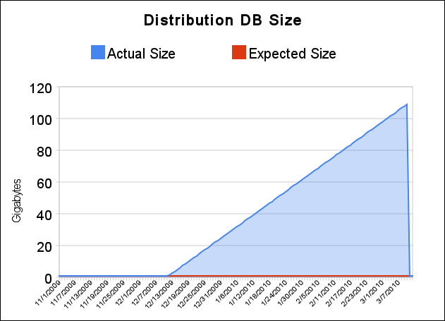 db-growth