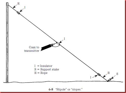 Hobby Electronics Circuits: sloping dipole or slipole antenna
