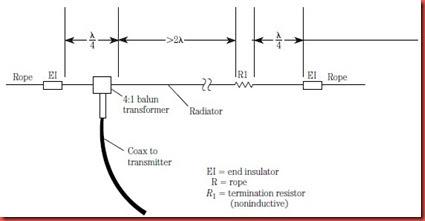 Ham Antenna Blog: Counterpoise Longwire