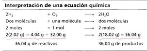 Interpretacion de Una Ecuacion Quimica