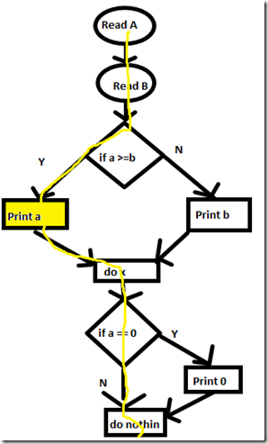 cyclometric complexity_pc_t2