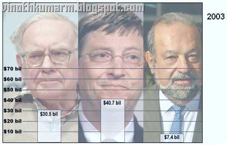Richest Person comparison 2003, bilgates $40.7 bil