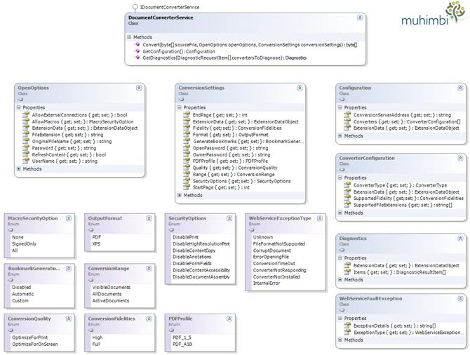 PDF-Converter-Web-Services-Class-Diagram