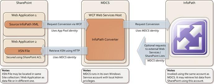 MDCS-Architecture