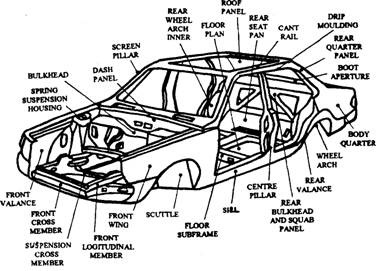 Integral body construction