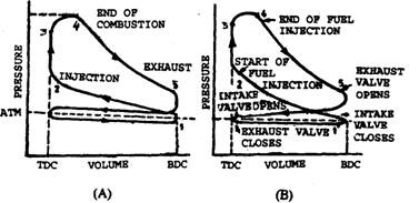 Actual pressure-volume diagrams for four stroke engines.
