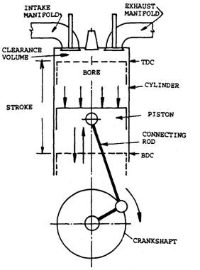 Piston and crank mechanism.