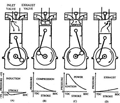Principle of operation of four-stroke 'diesel engine.