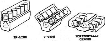 Common Cylinder Arrangements Generally Engines With Number Of Cylinders Up To Six Are Of In Line Type In Which The Cylinders Are Arranged In A Bank
