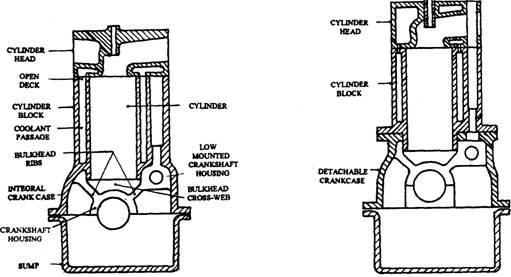 Monoblock cylinder block and crankcase. Fig. 3.2 Cylinder block with detachable crankcase.