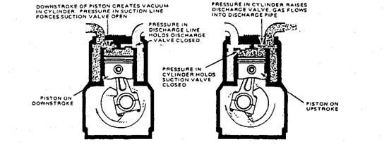 Components of Refrigeration System (Automobile)