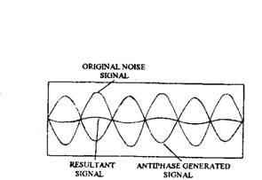 Three signals, the original noise, the anti-phase cancelling waveform and the residual noise.