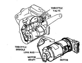 Throttle position control through a motor.