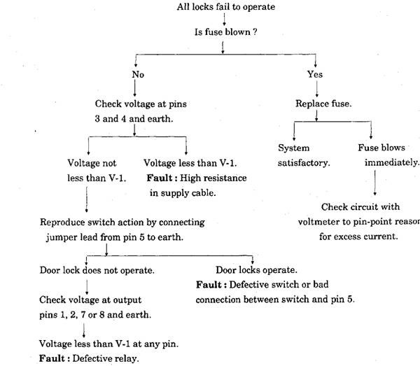 Fault-diagnosis Chart for Central Door-locking System
