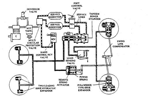 Air Operated Power Brake System (Automobile)