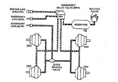 air operated power brake system automobile rh what when how com trailer air brake line diagram tractor trailer air line schematic