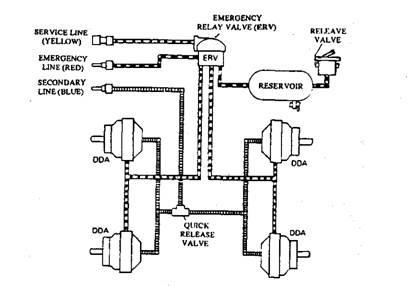 air operated power brake system automobile rh what when how com trailer air line schematics Travel Trailer Electrical Schematics