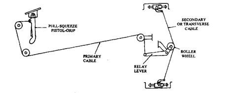 Roller and relay-lever-compensator hand-brake cable linkage layout.