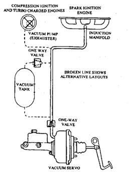 Vacuum servo layout.