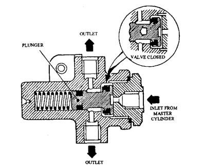 Pressure-regulating valve.