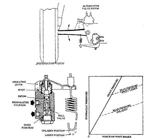 Load-apportioning valve (Bedix).