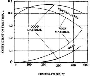 Effect of temperature on the coefficient