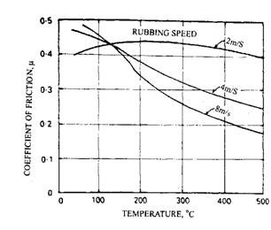 Effects of rubbing speed on the level of friction over the temperature range.