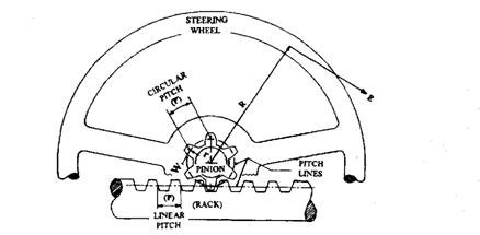 Principle of rack and pinion steering.