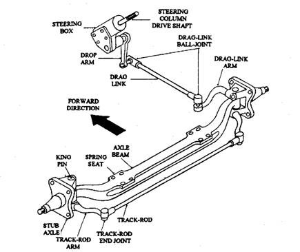 A typical axle beam steering linkage layout.