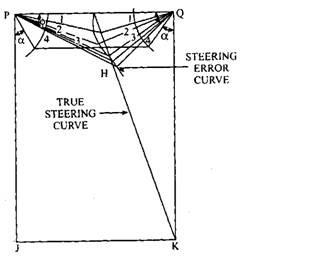 Steering error curve.