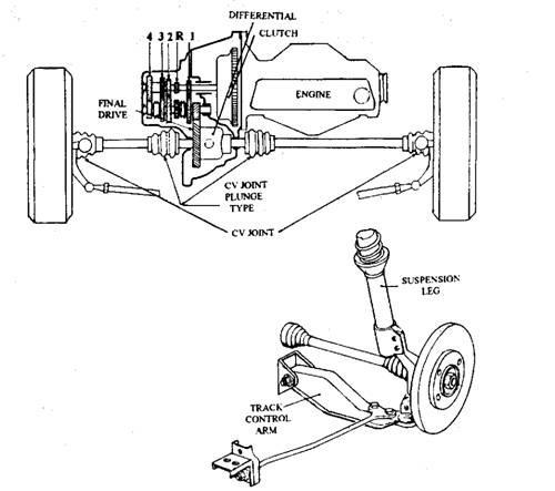 Front Wheel Drive (Automobile)