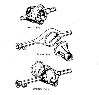Rear Banjo Axle Torquetransferdevice further  on mgb transmission types of