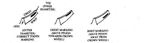 Crown wheel tooth marking