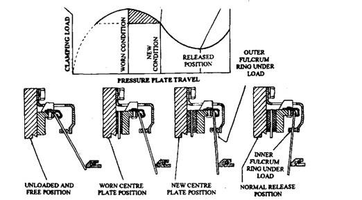 Pressure plate travel vs various condition of plate assembly units.